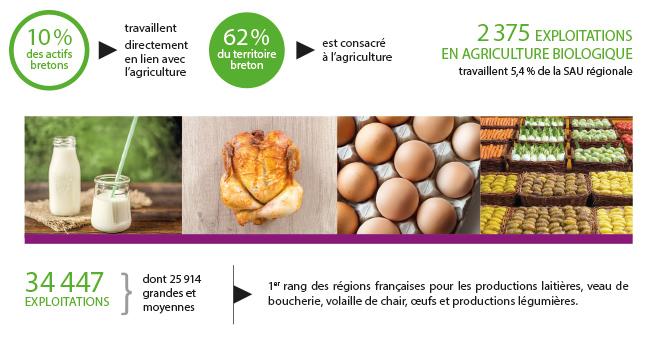 l'agriculture bretonne en quelques chiffres